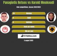 Panagiotis Retsos vs Harold Moukoudi h2h player stats