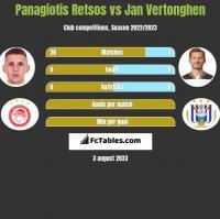 Panagiotis Retsos vs Jan Vertonghen h2h player stats