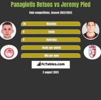 Panagiotis Retsos vs Jeremy Pied h2h player stats