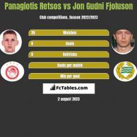 Panagiotis Retsos vs Jon Gudni Fjoluson h2h player stats