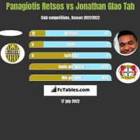 Panagiotis Retsos vs Jonathan Glao Tah h2h player stats