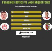 Panagiotis Retsos vs Jose Miguel Fonte h2h player stats
