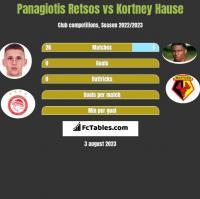 Panagiotis Retsos vs Kortney Hause h2h player stats