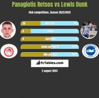 Panagiotis Retsos vs Lewis Dunk h2h player stats