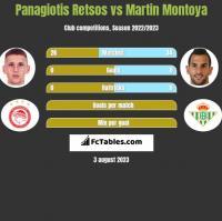 Panagiotis Retsos vs Martin Montoya h2h player stats