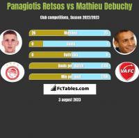 Panagiotis Retsos vs Mathieu Debuchy h2h player stats
