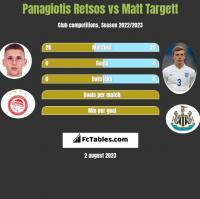 Panagiotis Retsos vs Matt Targett h2h player stats