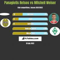 Panagiotis Retsos vs Mitchell Weiser h2h player stats