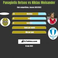 Panagiotis Retsos vs Niklas Moisander h2h player stats