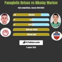 Panagiotis Retsos vs Nikolay Markov h2h player stats