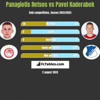 Panagiotis Retsos vs Pavel Kaderabek h2h player stats