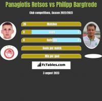Panagiotis Retsos vs Philipp Bargfrede h2h player stats