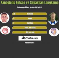 Panagiotis Retsos vs Sebastian Langkamp h2h player stats