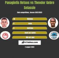 Panagiotis Retsos vs Theodor Gebre Selassie h2h player stats