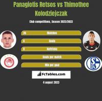 Panagiotis Retsos vs Thimothee Kolodziejczak h2h player stats