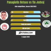 Panagiotis Retsos vs Tin Jedvaj h2h player stats