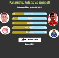 Panagiotis Retsos vs Wendell h2h player stats