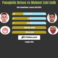 Panagiotis Retsos vs Mehmet Zeki Celik h2h player stats
