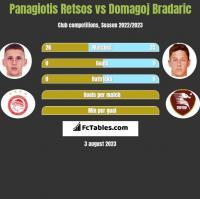 Panagiotis Retsos vs Domagoj Bradaric h2h player stats