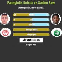 Panagiotis Retsos vs Saidou Sow h2h player stats