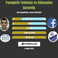 Panagiotis Tsintotas vs Athanasios Garavelis h2h player stats