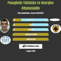Panagiotis Tsintotas vs Georgios Athanasiadis h2h player stats