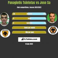 Panagiotis Tsintotas vs Jose Sa h2h player stats