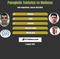 Panagiotis Tsintotas vs Matheus h2h player stats