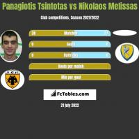 Panagiotis Tsintotas vs Nikolaos Melissas h2h player stats