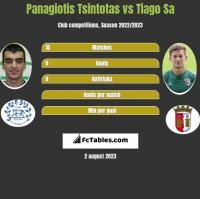 Panagiotis Tsintotas vs Tiago Sa h2h player stats