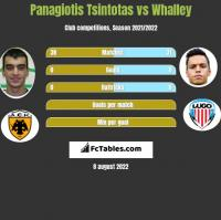 Panagiotis Tsintotas vs Whalley h2h player stats