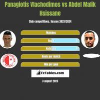 Panagiotis Vlachodimos vs Abdel Malik Hsissane h2h player stats