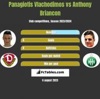 Panagiotis Vlachodimos vs Anthony Briancon h2h player stats