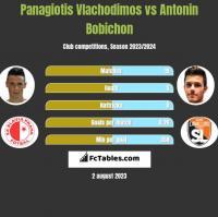 Panagiotis Vlachodimos vs Antonin Bobichon h2h player stats
