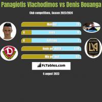 Panagiotis Vlachodimos vs Denis Bouanga h2h player stats