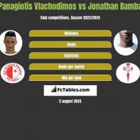 Panagiotis Vlachodimos vs Jonathan Bamba h2h player stats