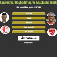 Panagiotis Vlachodimos vs Mustapha Diallo h2h player stats