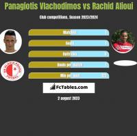 Panagiotis Vlachodimos vs Rachid Alioui h2h player stats