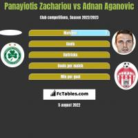 Panayiotis Zachariou vs Adnan Aganovic h2h player stats
