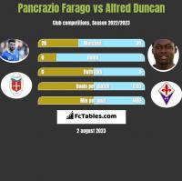 Pancrazio Farago vs Alfred Duncan h2h player stats