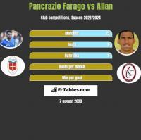 Pancrazio Farago vs Allan h2h player stats