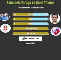 Pancrazio Farago vs Amin Younes h2h player stats