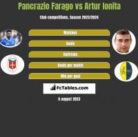 Pancrazio Farago vs Artur Ionita h2h player stats