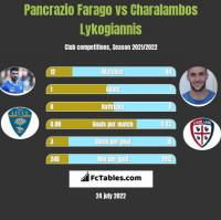 Pancrazio Farago vs Charalambos Lykogiannis h2h player stats