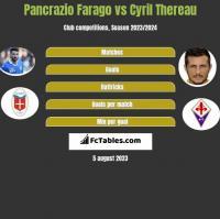 Pancrazio Farago vs Cyril Thereau h2h player stats