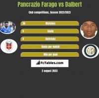 Pancrazio Farago vs Dalbert h2h player stats