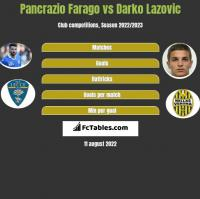Pancrazio Farago vs Darko Lazovic h2h player stats