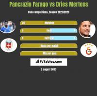 Pancrazio Farago vs Dries Mertens h2h player stats