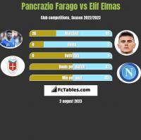 Pancrazio Farago vs Elif Elmas h2h player stats