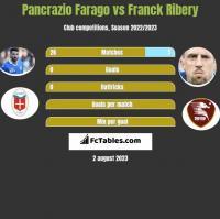Pancrazio Farago vs Franck Ribery h2h player stats